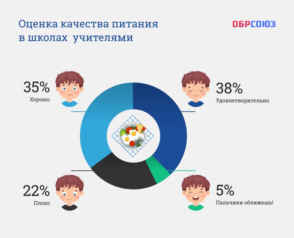 Исследование Обрсоюза: результаты опроса в социальных сетях о качестве питания школьников