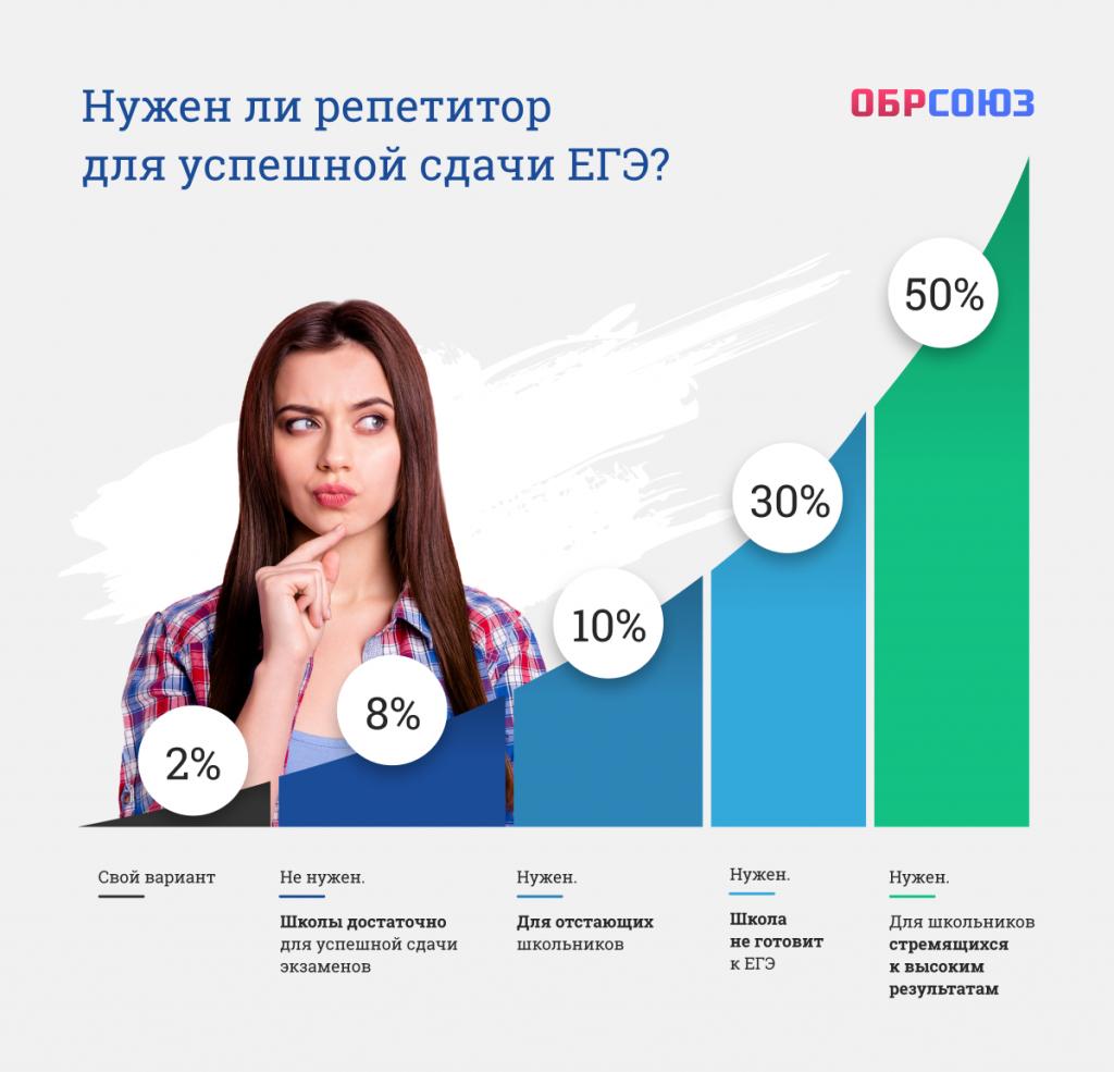 Результаты опроса Обрсоюза среди подписчиков каналов в социальных сетях, нужны ли современному школьнику занятия с репетитором