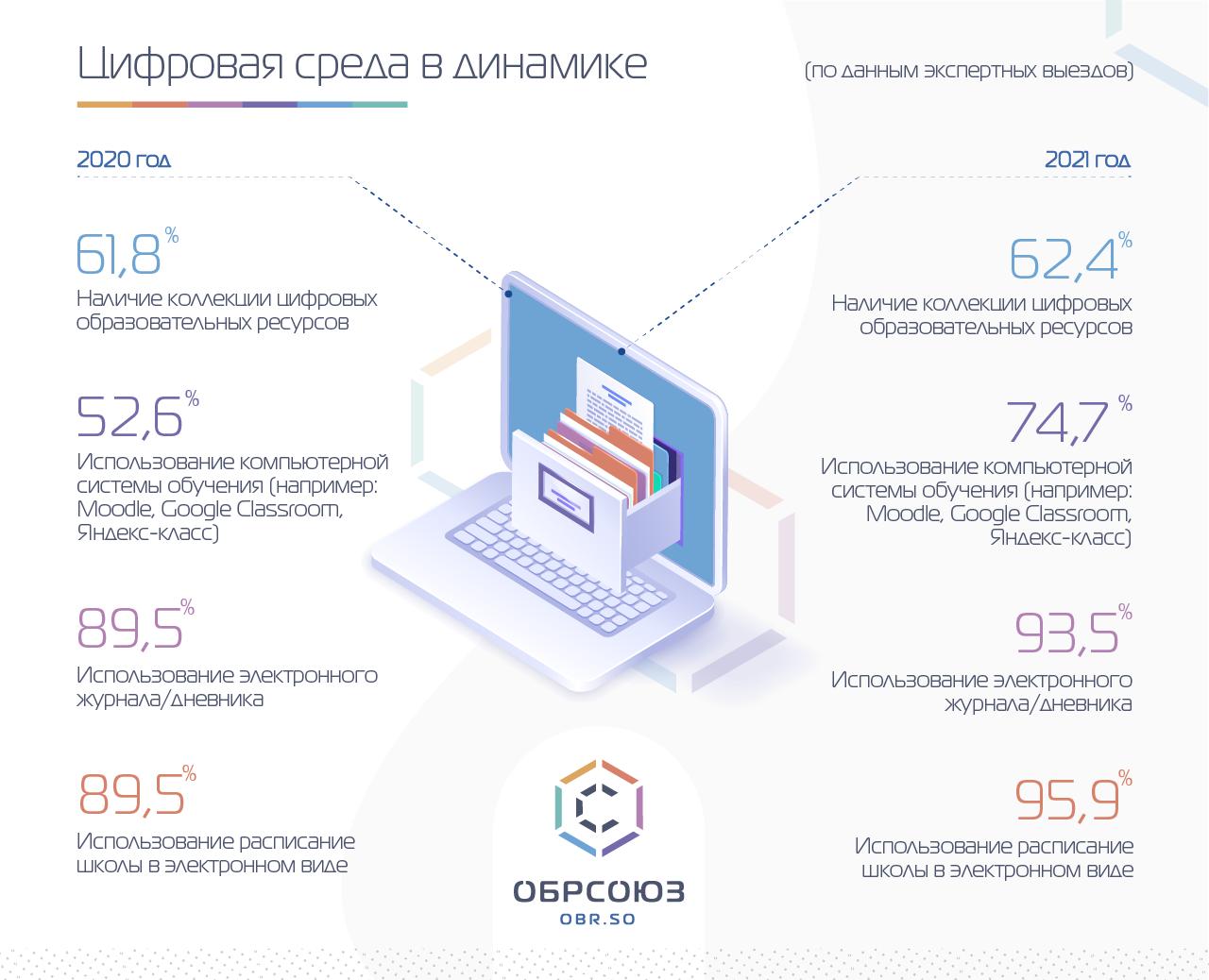 Результаты мониторинга: цифровая среды в динамике