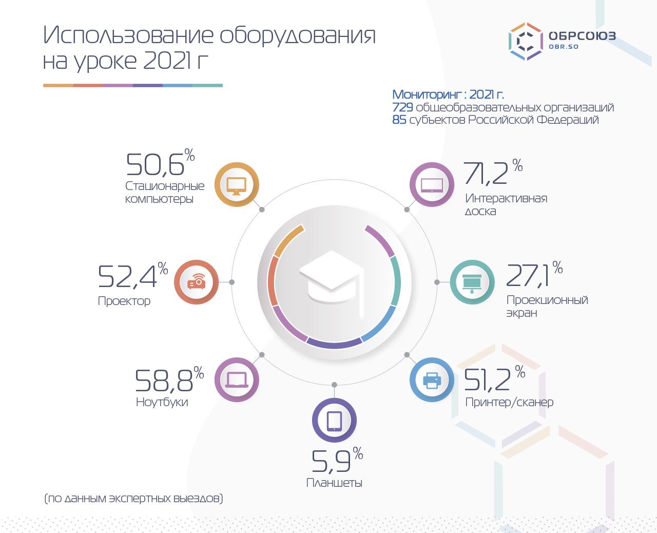 Результаты мониторинга: использование оборудования на уроке 2021 г.